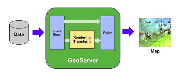 Geoserver is een populair opensource GIS systeem